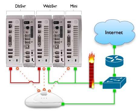 mini network a big xserve style ken collins net most advanced simple mac mini network diagram